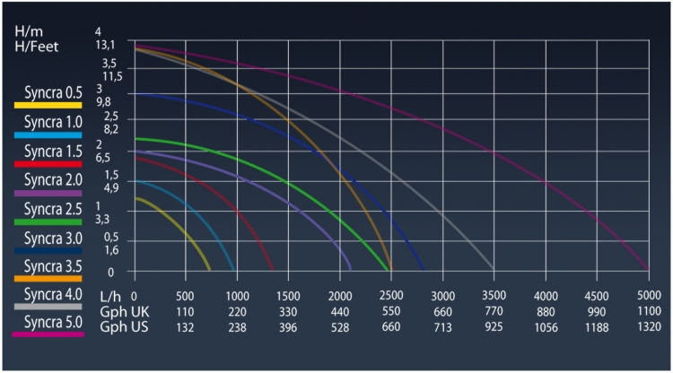 Технические характеристики насосов Sicce линейки Syncra 10 mt.